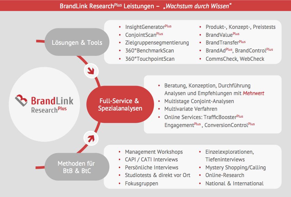 BrandLink ResearchPlus Leistungen